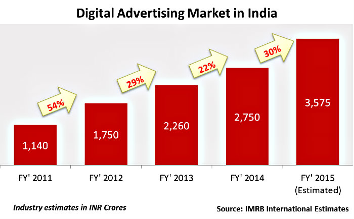 DIgital-Advertisng-Growth-in-India-big