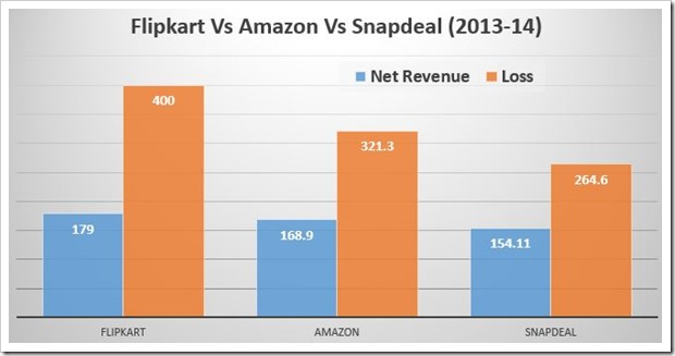 Flipkart, snapdeal, amazon ecommerce model