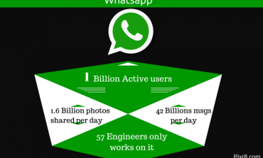 One Billion People are Using WhatsApp. That's Nearly One in Seven People on Earth.