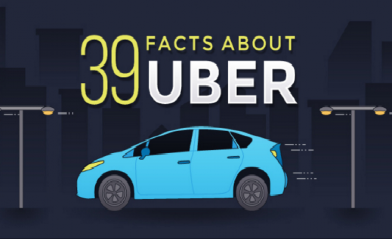 We Bet You Didn't Know These 39 Facts of Uber