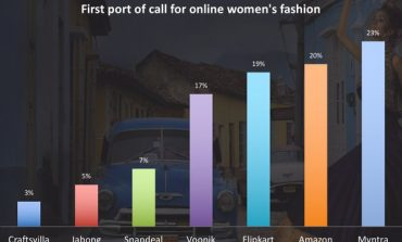 Fashion Marketplace Startup Voonik Raises 133 Cr Funding From Kunal Shah & Others