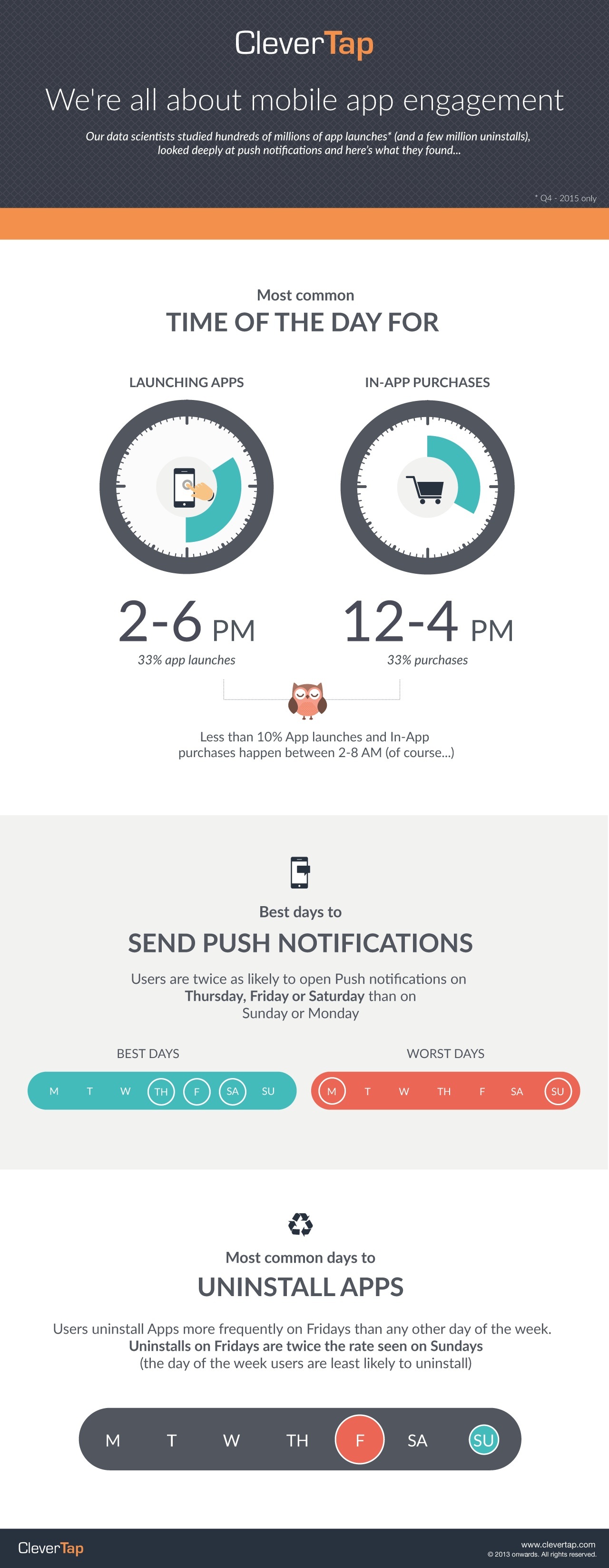 clevertap-infographic