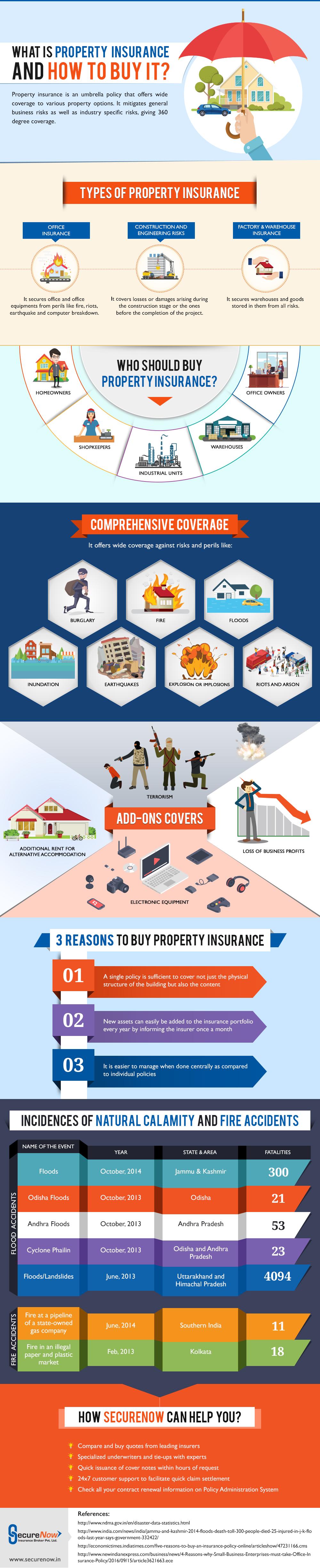 propert-insurance