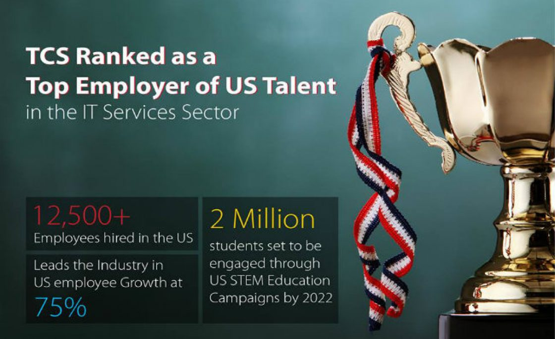 TCS Ranked Top Recruiter in US For IT Sector, Hired 12500 People