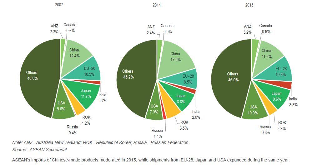 ASEAN import data   Pixr8