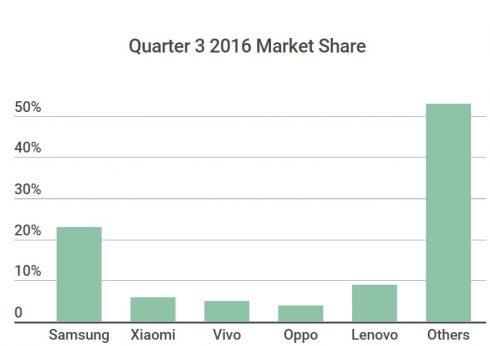 quarter-3-2016-smartphone-market-share