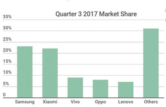 Quarter-3-smartphone-market-share