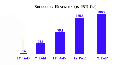 Shopclues revenue stats